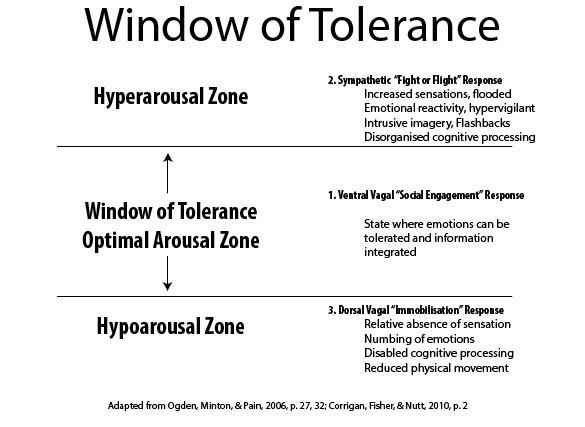 Therapeutic Window of Tolerance u2013 Worthit2bme